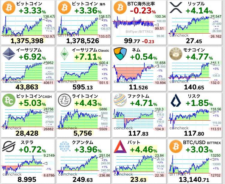 仮想通貨  今日も上昇!