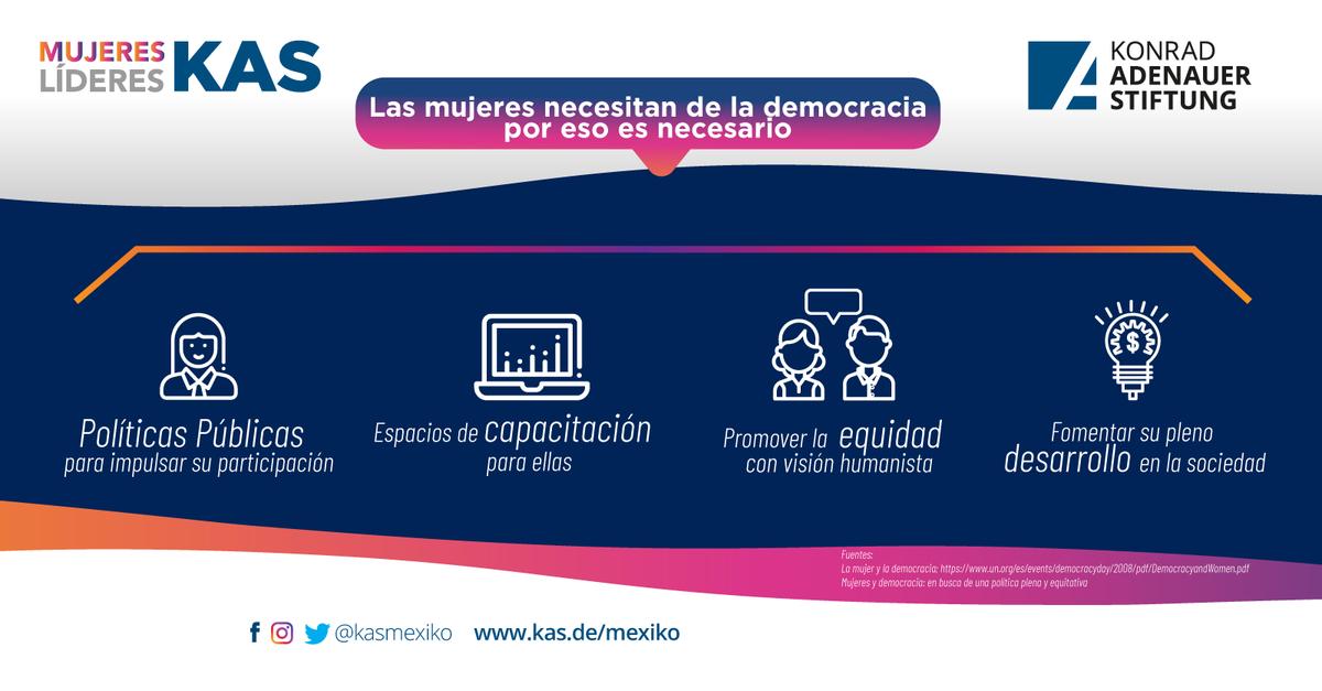 🔸 ¡Hoy en día, es necesario generar más espacios de participación para la mujer y fortalecer su liderazgo! 🧏♀️✨  ¡Más participación de las mujeres, más democracia! 🙋♀️   #MujeresLíderesKAS #KASMéxico 🇩🇪🤝🇲🇽 #másymejordemocracia #DemocraciaYMujeres #KAS4Democracy https://t.co/oopJVxlJuz