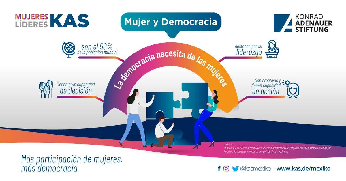 🙋♀️🙋♀️ Las  mujeres  siempre han tenido un  fuerte  interés por participar en la democracia.  ¡Más participación de las mujeres, más democracia! 🙋♀️   #MujeresLíderesKAS #KASMéxico 🇩🇪🤝🇲🇽 #másymejordemocracia #DemocraciaYMujeres #KAS4Democracy https://t.co/IOWBhl7x1B