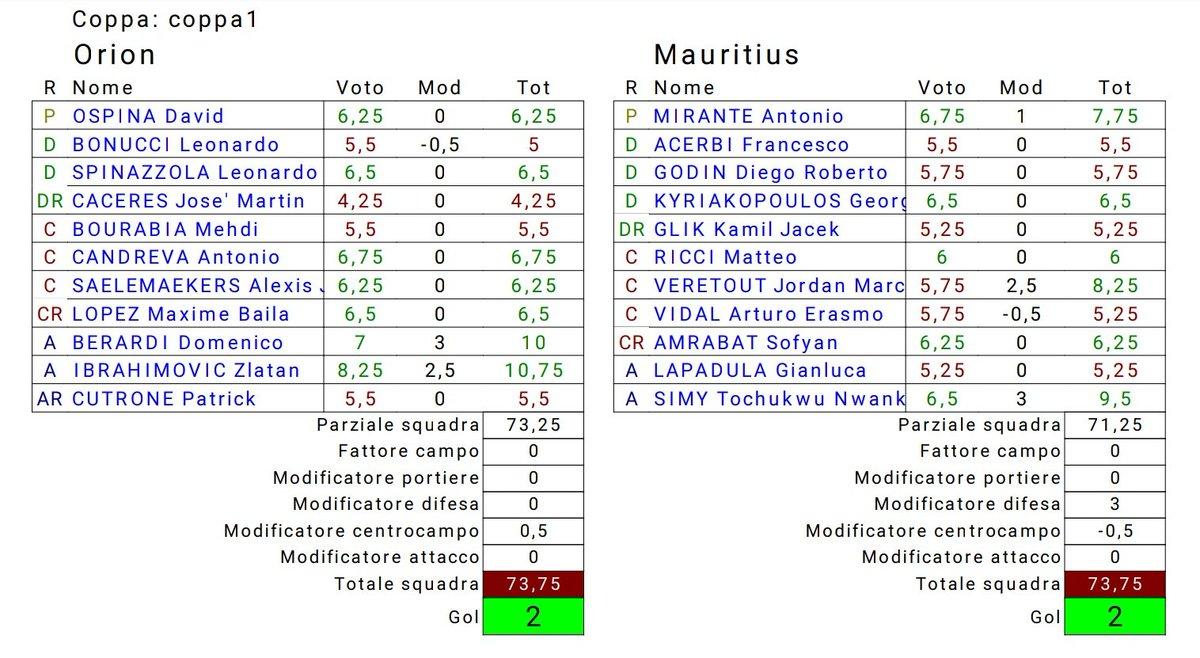 Orion-Mauritius gruppo A 1^ giornata di coppa #Fantacalcio #F12 risultati ufficiali https://t.co/uCkHDb6YhY