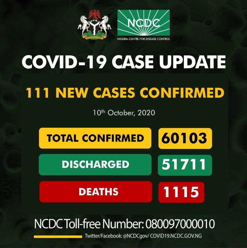 111 new cases of #COVID19Nigeria; Plateau-32 Lagos-23 FCT-15 Osun-11 Ogun-9 Oyo-6 Imo-4 Bauchi-3 Kaduna-3 Yobe-3 Rivers-2 60,103 confirmed 51,711 discharged 1,115 deaths