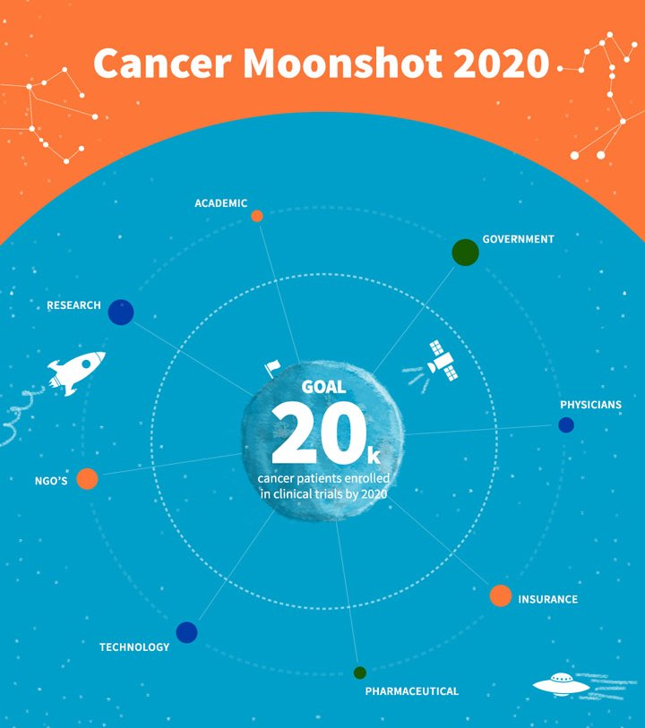 #Democrats will also build on the foundation of the Obama-Biden Administration's Cancer Moonshot to break down silos &accelerate research into cancer &cancer treatments by creating an agency with the sole mission of finding new cures &treatments for cancer and other diseases.5/11