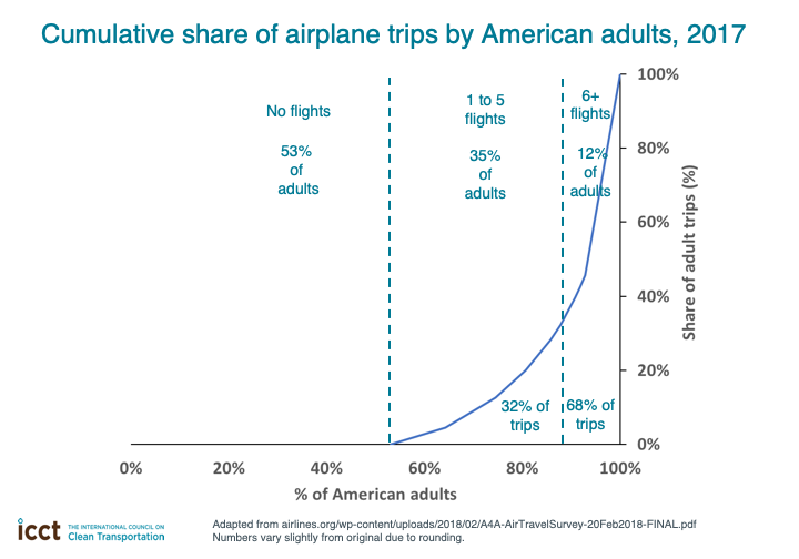 As  @rutherdan explains below, a decent bulk of flights are filled with *frequent fliers* - eg, people moving their body so they can exchange words in a meeting and fly back, instead of doing a video call:  https://theicct.org/blog/staff/should-you-be-ashamed-flying-probably-not