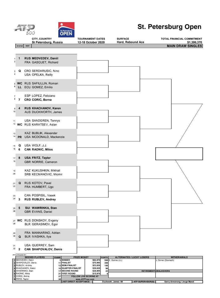 ATENCIÓN! Emilio Gómez entró al #ATP500 de St Petersburgo RUS como LL (Perdedor afortunado). En 1ra vs Safiullin, wild card ruso. Vamola 💪 Info por #SURTAX https://t.co/71SGQeBfH8 https://t.co/jOjLm2r8MV