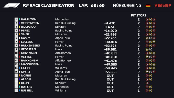 Gran Premio de Eifel Fórmula 1 Nürburgring 2020 / Resultado final de carrera