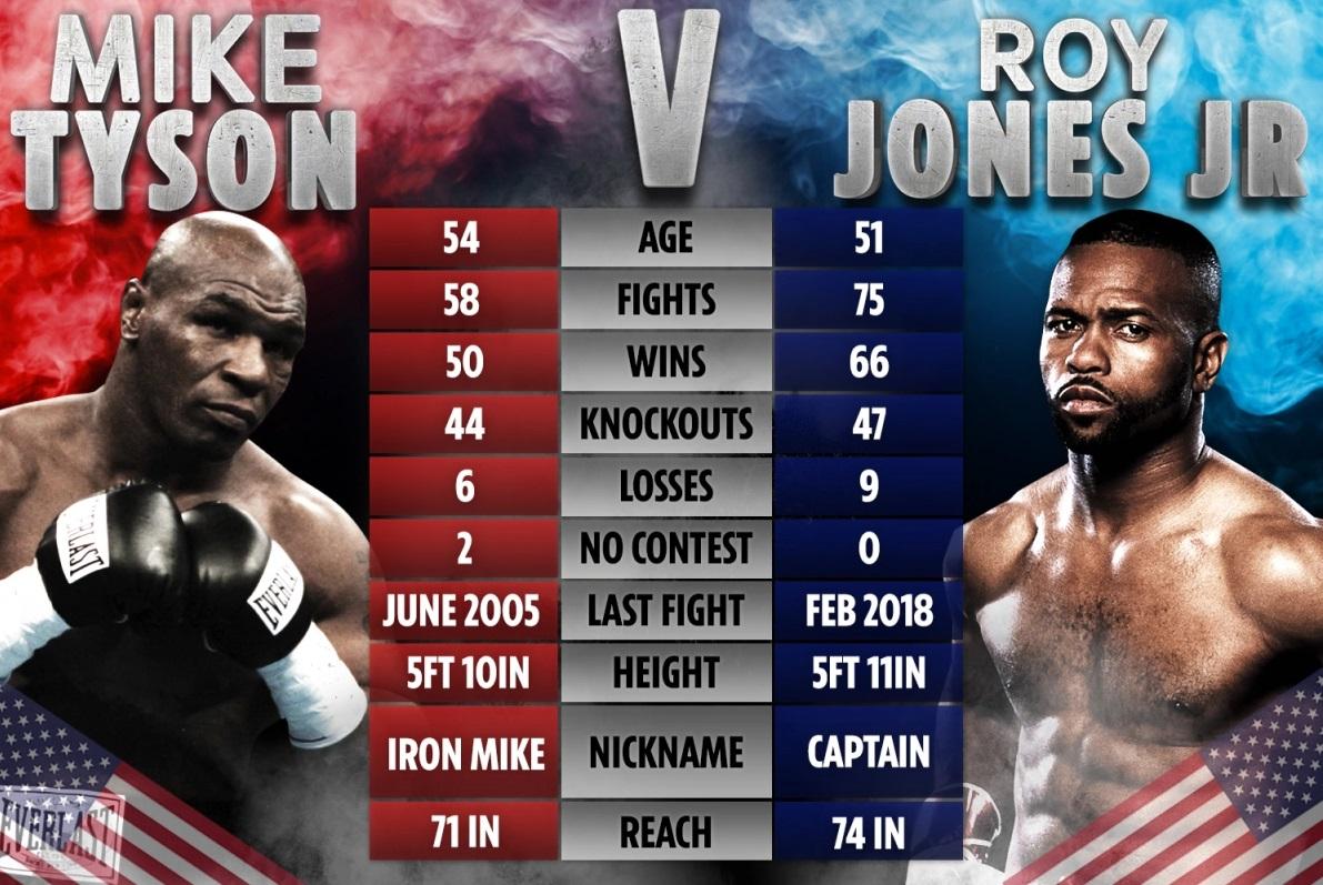 You can watch Tyson vs Jones jr Fight Online free 2020 November 28 (Carson, California) from anywhere. Mike Tyson vs Roy Jones Jr live stream pay-per-view ...  #MikeTyson #TysonReturns #RoyJonesJr #boxing #MikeTysonVsRoyJonesJr #TysonvsJones #RoyJonesJr #MikeTyson #boxing