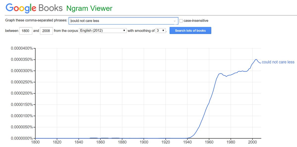 """Expression """"could not care less"""" appears in 1940, zooms up by 1960, with a millenial peak. For period film #screenwriting Google Books Ngram Viewer is a fun tool. https://t.co/cA57ksHMkd"""