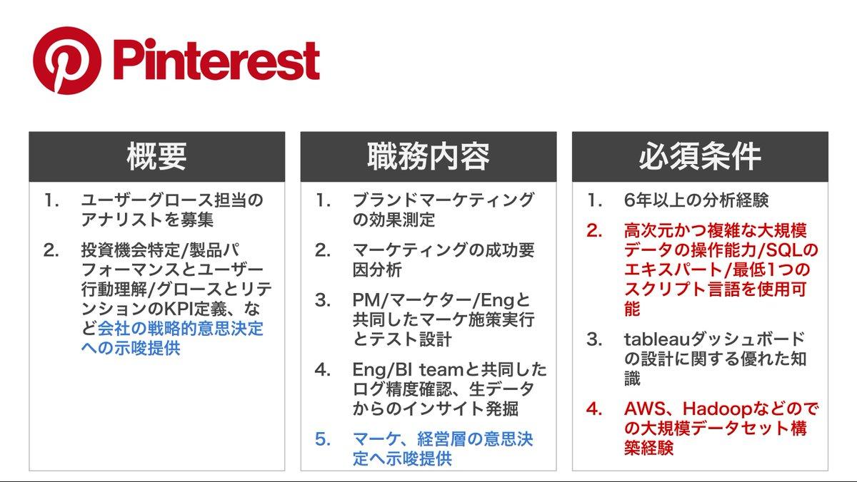 Uber/Pinterest/Amazonのマーケ分析者求人@USをまとめてみましたUSでの人材要件もタイムマシンで日本に導入されることが多く、先端事例として学びを得ることができますデータに強いマーケターを目指す人に参考になるはず戦略策定/ユーザー理解/効果測定を数値ベースで実行しているのが分かります