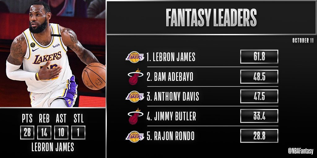 LBJ's 11th #NBAFinals triple-double propels the Lakers to their 17th NBA Championship and his 4th Finals MVP 👑  LeBron is the #NBAFantasy Player of the Night! https://t.co/6JSV6bTt8Z