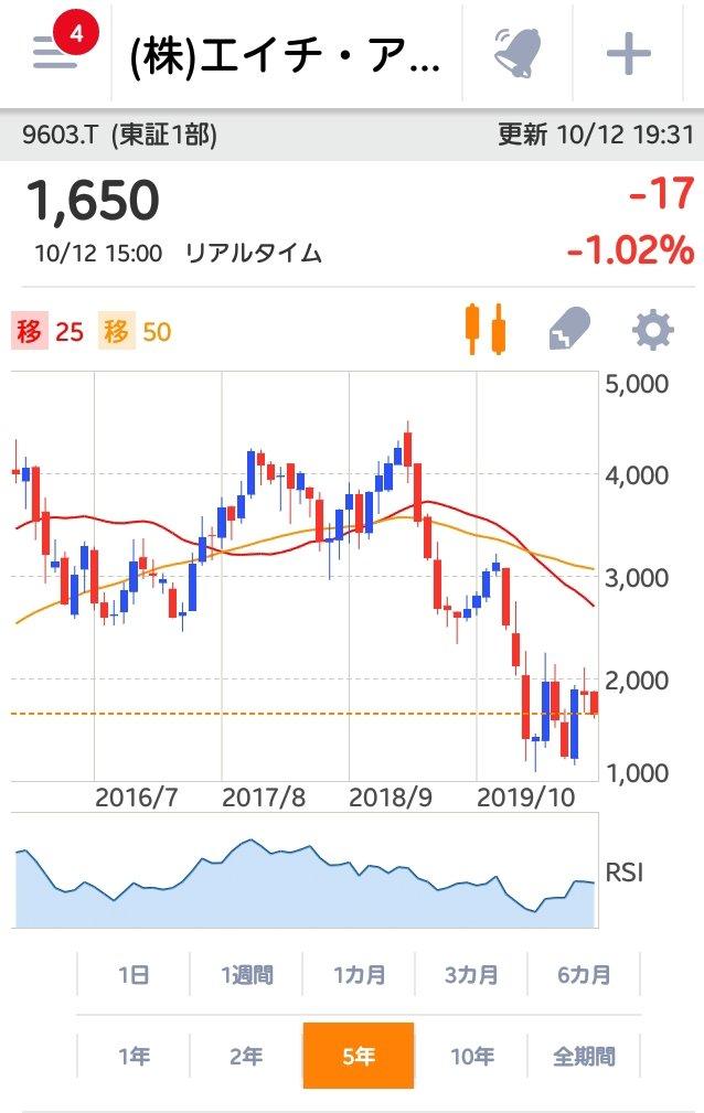 株価 his