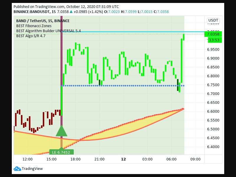 TradingView trade Entry Signal Time 1110 1615