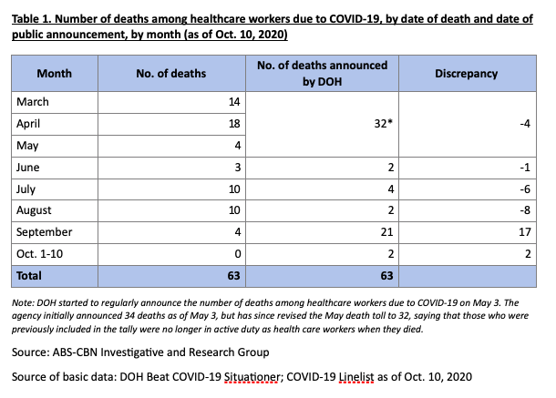 Health workers infected with COVID-19 breach 10,000; delays in death reporting observed 2