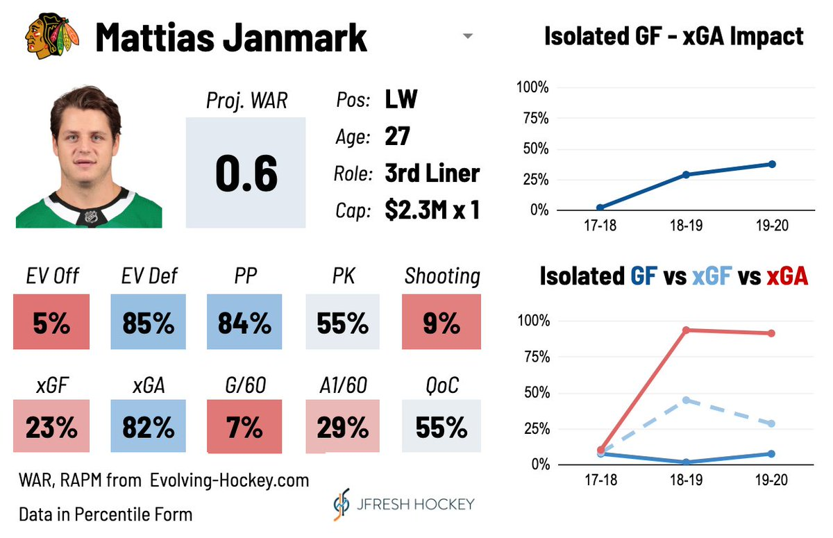 Mattias Janmark, signed 1x$2.25M by CHI, is a thid line defensive specialist who couldn't score a goal if his life depended on it. #Blackhawks https://t.co/6sqH4Oj3zz