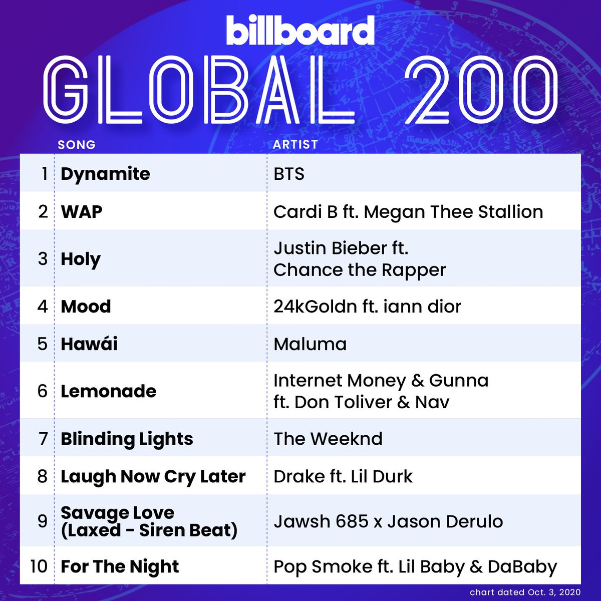 [INFO]  @BTS_twt se convirtió ahora en el primer artista en lograr múltiples número 1 en la lista Global 200 de Billboard con 'Savage Love (BTS Remix)' y 'Dynamite'.  #BTS #방탄소년단 #ARMY #JIMINMéxico © Via. Charts_k  𝒥𝒫𝒶ℴ🍑 https://t.co/AKjAXho2Nr