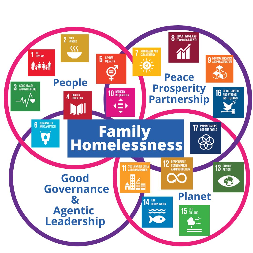 Friday was UNANIMA Internationals 2nd annual Symposium on Women and Children/Girls Experiencing Homelessness. This graphic shows the intersections between Family Homelessness and all 17 UN SDGs, as well as the importance of Good Governance and Agentic Leadership.