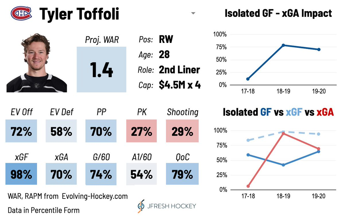 Tyler Toffoli, signed 4x$4.5M by MTL, is a top six winger who's one of the league's top offensive play-drivers. He's consistently underperformed his on-ice expected goals for years by a large margin, so he'll fit in perfectly with the Habs. #GoHabsGo https://t.co/pEuQ57YifG