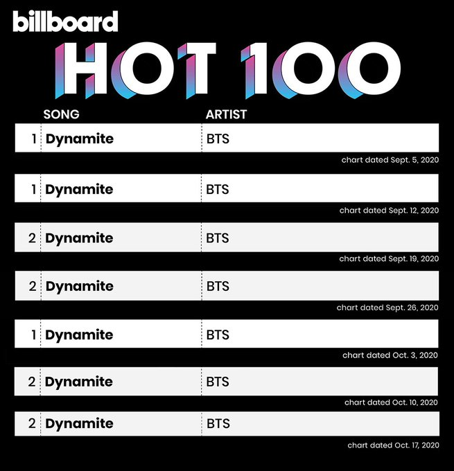 Kpopherald On Twitter The Remix Version Of Savage Love Featuring Bts Twt Has Landed Atop Billboard S Hot 100 It Marks The Group S Second No 1 Debut On The Coveted Chart Following Its Latest English