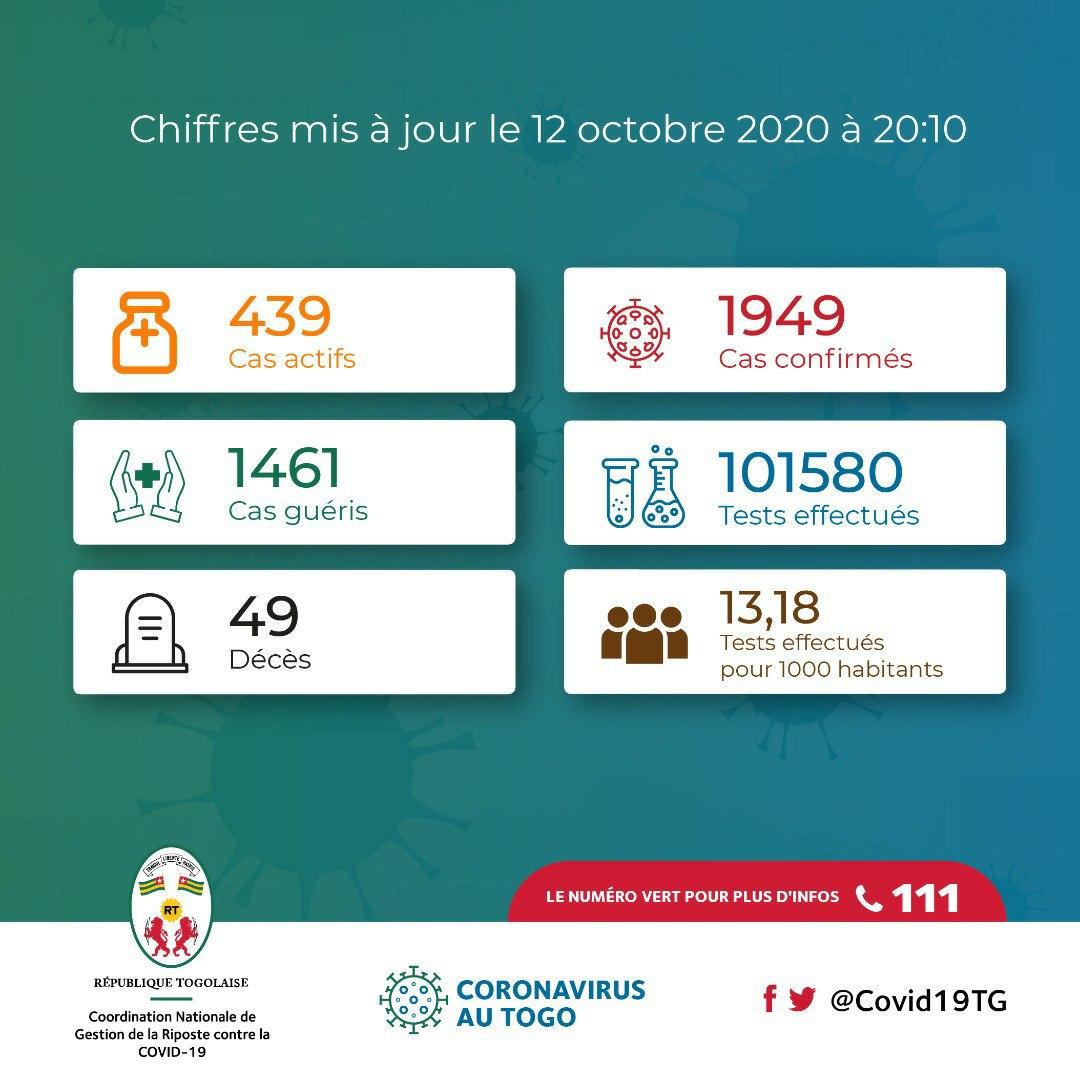 #Togo #Covid19TGUpdate : 4 nouveaux patients guéris et 9 nouveaux cas confirmés sur les 494 personnes testées ce lundi 12 octobre. #Aralilé, #Santé #Togo #Infos #COVID19TG https://t.co/HcbiZCingy