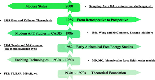 Evolution of #Alchemical Free Energy Methods in #Drug Discovery  https://t.co/vBFTswWlnx  @LinFrankSong1 @kmerz1   #ASAP https://t.co/1nHBpWf155