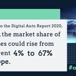 Image for the Tweet beginning: The Digital Auto Report 2020