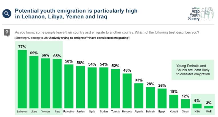 77% of Lebanese 18-24 year olds would consider emigrating - via @ArabYouthSurvey arabyouthsurvey.com/findings.html