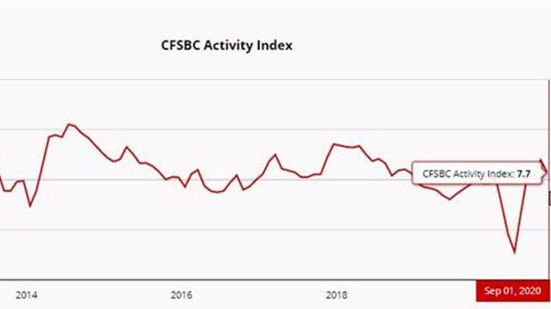 NEW DATA: The Chicago Fed Survey of #Business Conditions Activity Index decreased to +8 in September from +20 in August, suggesting that economic growth was near trend. #cfsbc https://t.co/NaHnxA0a2J https://t.co/Ufx3V6erSJ