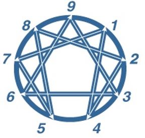 The #Enneagram: What it Is, What it Isn't and Where it Takes You: https://t.co/Xlqs0FRBNz https://t.co/RPxzFL78Gn