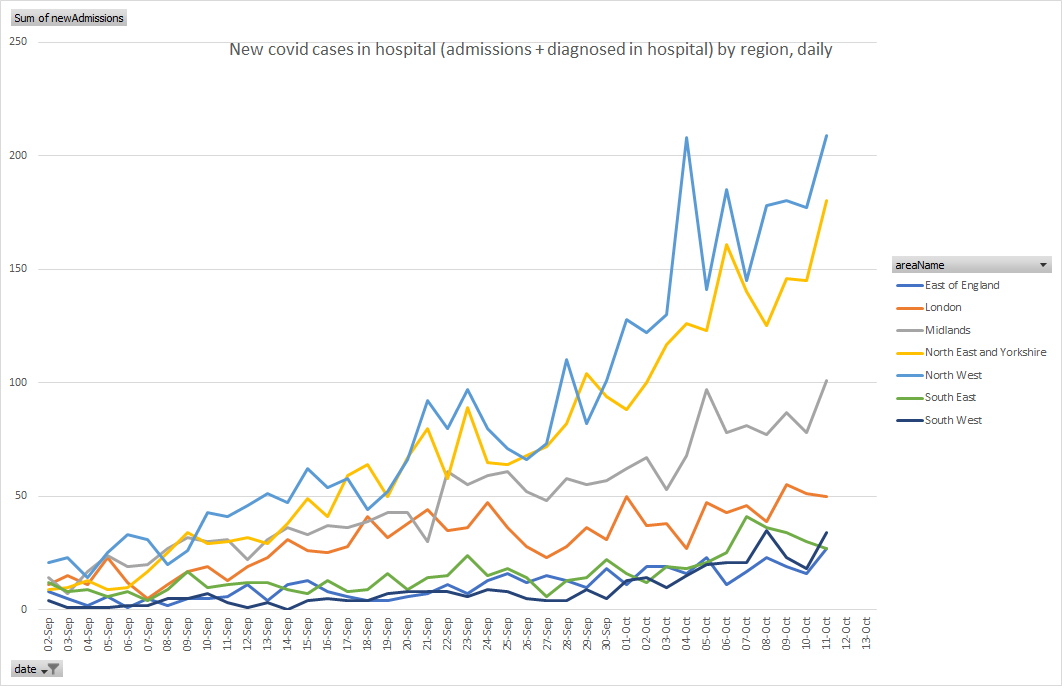 No good news for the north west (or anywhere else much) in today's covid hospital figures