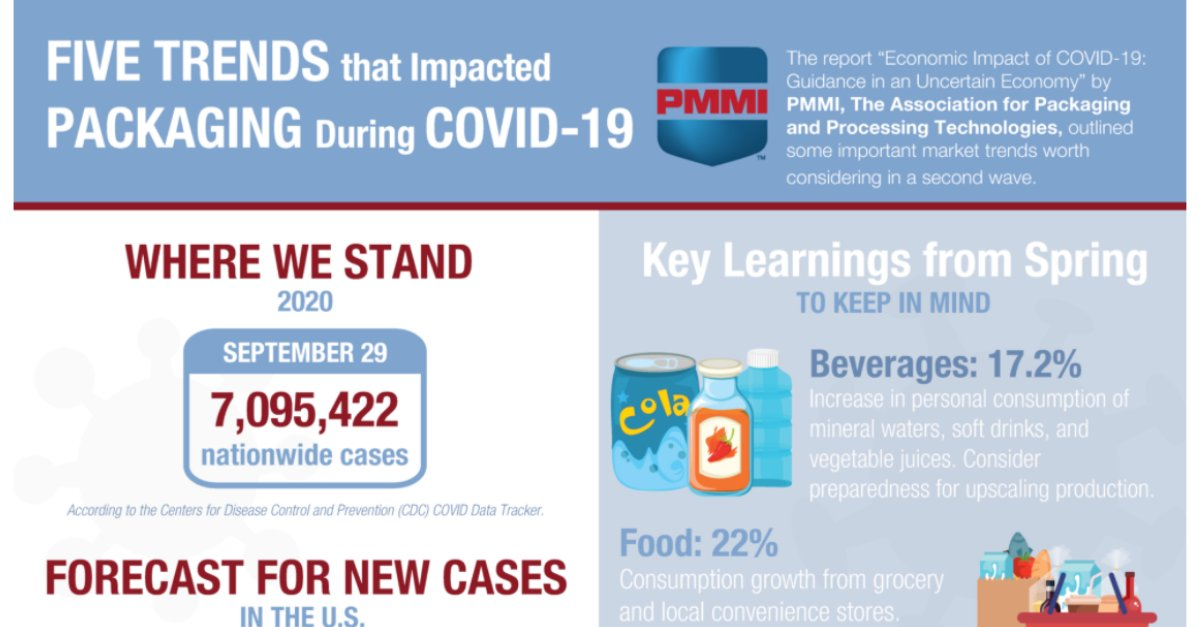 Interesting market trends in the packaging industry due to the COVID-19 Pandemic! #printing #technology #trends #strategies