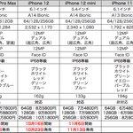 新型iPhoneが発表、こちらがラインナップ一覧!