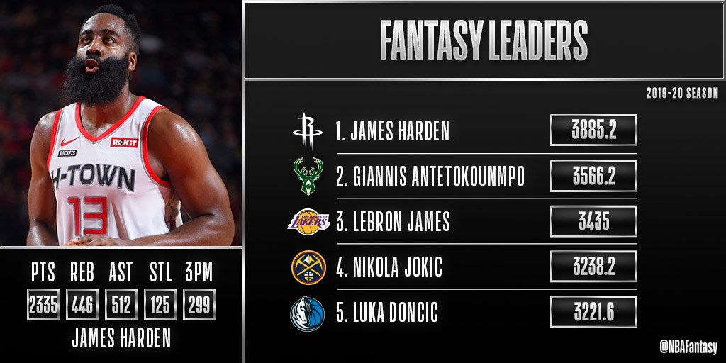 The 2019-20 NBA regular season was one for the record books 📚  Check out the top 5 total FPTS leaders from this season! https://t.co/fT1M6AhLfA