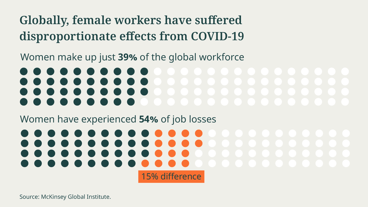 Women's jobs are 1.8x more vulnerable during this crisis than men's jobs.