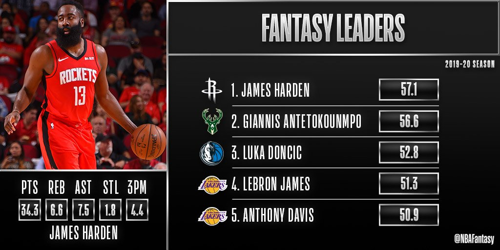 Top 5 FPPG leaders from the 2019-20 season 📊 https://t.co/cY0PtThuir