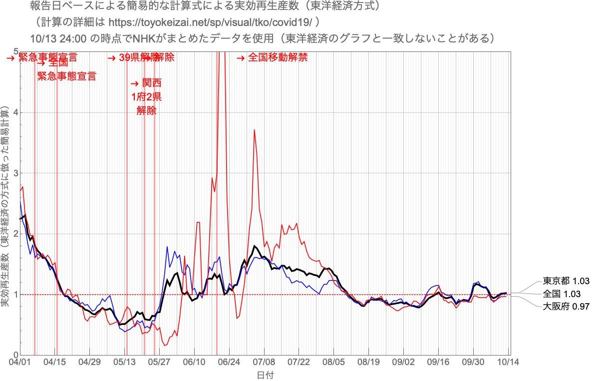 東洋 経済 実効 再 生産 数