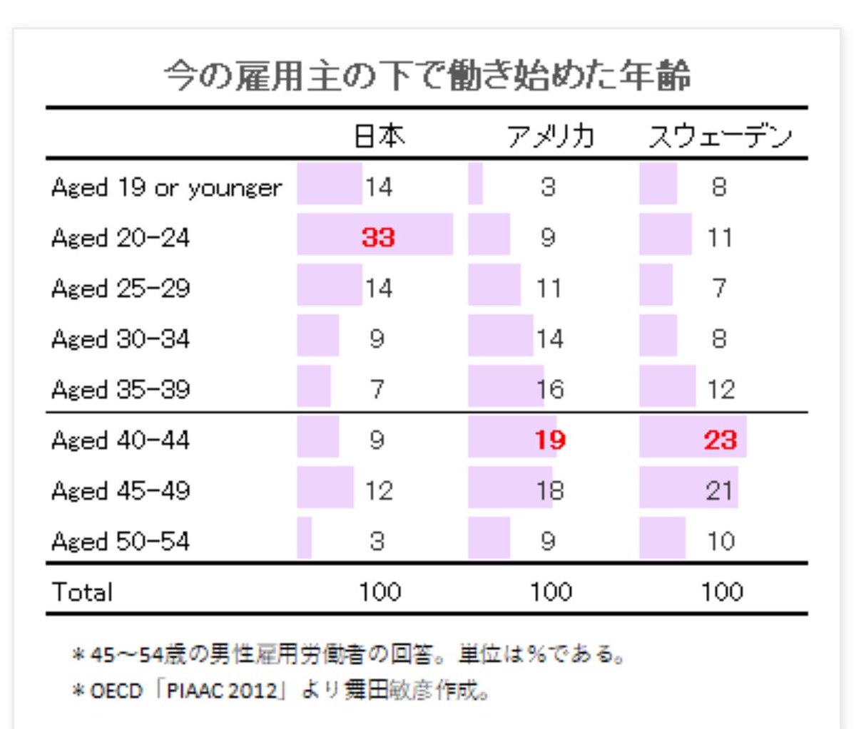 ふと気になり、雇用流動性をググったら日本は相対的に低かった。中途採用が当たり前で生きてきたので誤解しがちだけど、新卒文化の土台が洗い替えするのはもうちょい先ですね。キャリアと待遇を上げながら転職できるプロの方も増加してるし、方向はハッキリしてるかな。