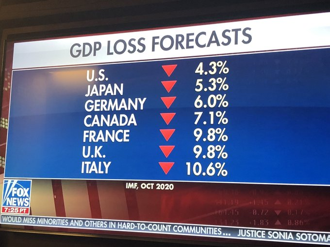 On nearly every key economic & Covid related issue @realDonaldTrump has been proven RIGHT. https://t