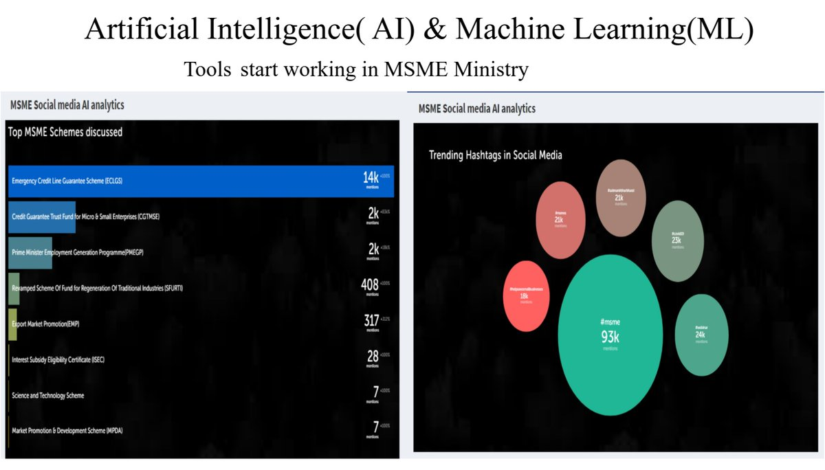 MSME Ministry strengthens its tech based Single Window System 'Champions' with AI & ML. In this phase, real time insight and analysis of MSME issues from social media will be possible.  @PIB_India  #msmetochampions https://t.co/IPiOMQYsbq https://t.co/h2gqRAKk8x