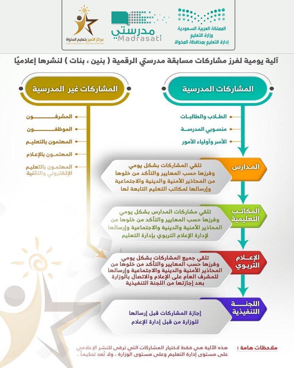 إدارة تعليم المخواة On Twitter مسابقة مدرستي الرقمية آلية يومية لفرز المشاركات ونشرها إعلاميا
