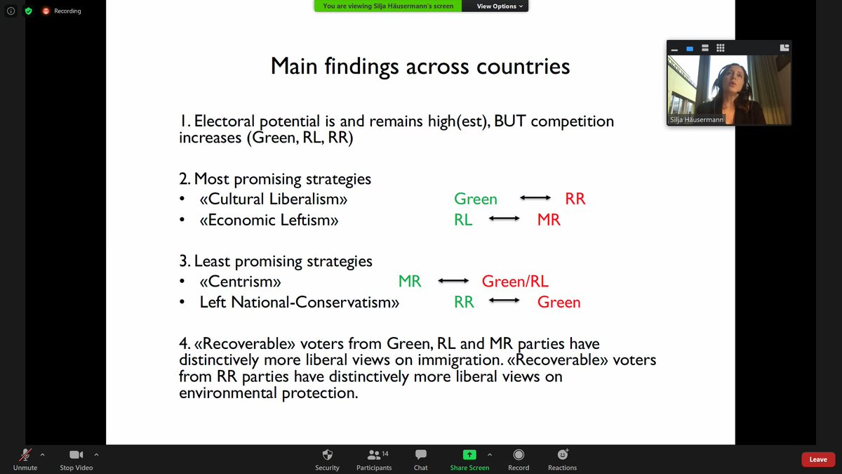 Presentation 2, @SiljaHausermann analyzes data on voting propensities and overlaps with other parties. Promising strategies are cultural liberalism and economic leftism while centrism and left national-conservativism are much less promising to gain and retain voters. twitter.com/tabouchadi/sta…