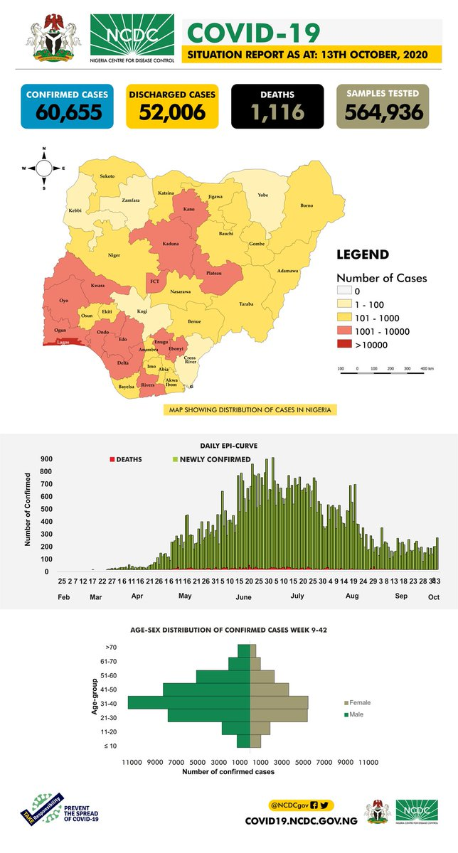 The #COVID19Nigeria situation report for 13th October, 2020 has been published. Our daily reports provide a summary of the epidemiological situation & response activities in Nigeria. Todays report includes a breakdown of testing done by states. Download: ncdc.gov.ng/diseases/sitre…