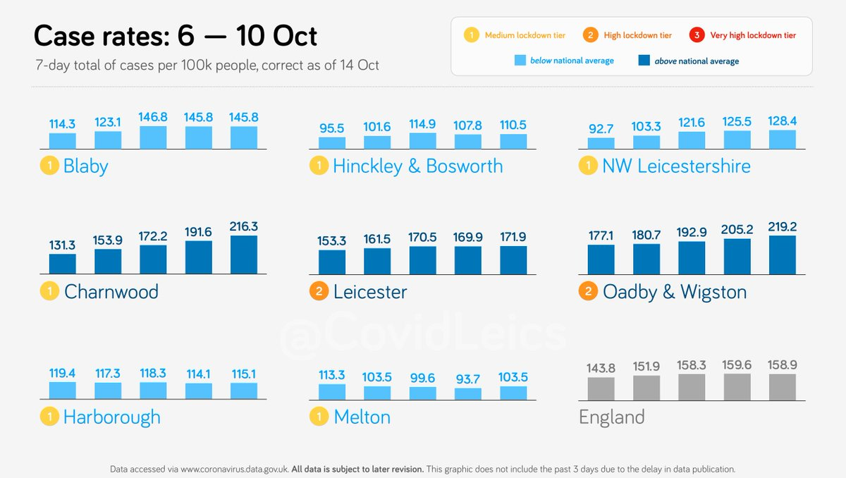 Case rates for Leicestershire, from 6 to 10 Oct.