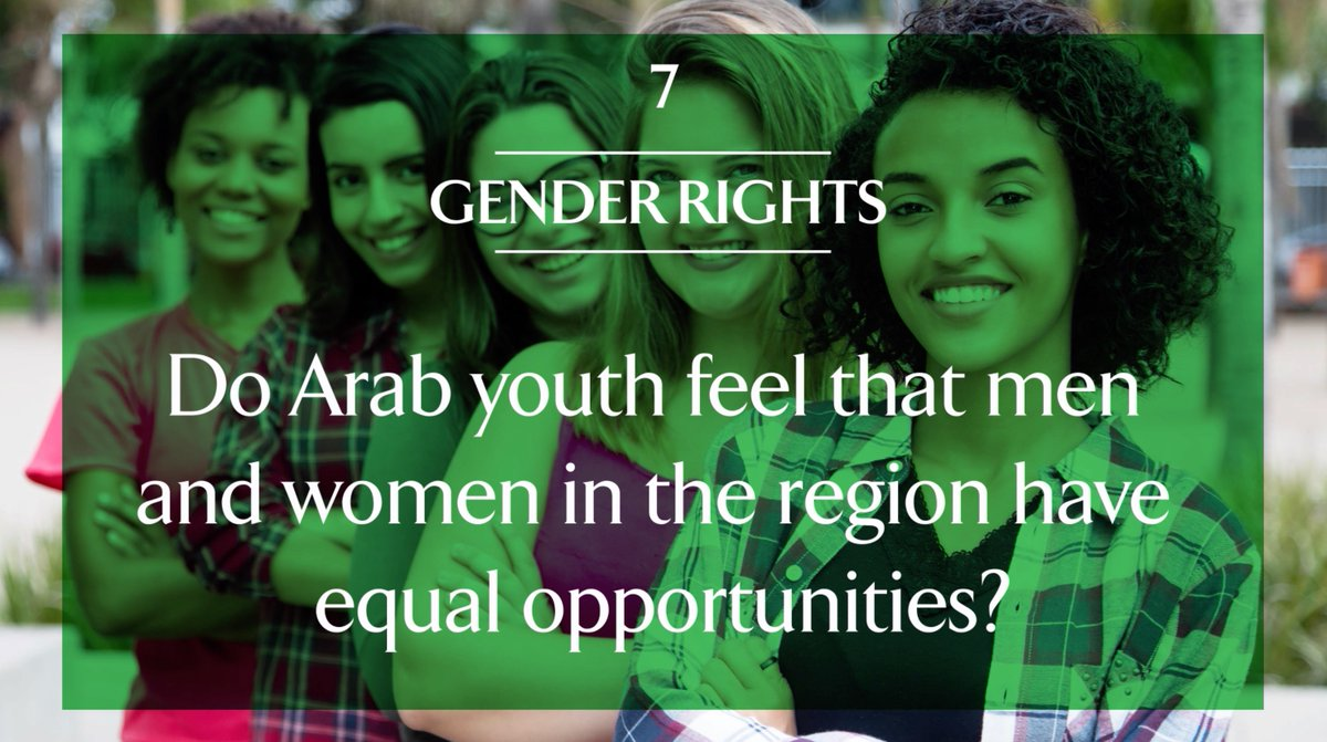 Nearly two-thirds of young Arab women believe they have the same rights as men in their countries, according to the 12th Annual @asdaabcw #ArabYouthSurvey. Discover further insights on gender equality and more at arabyouthsurvey.com