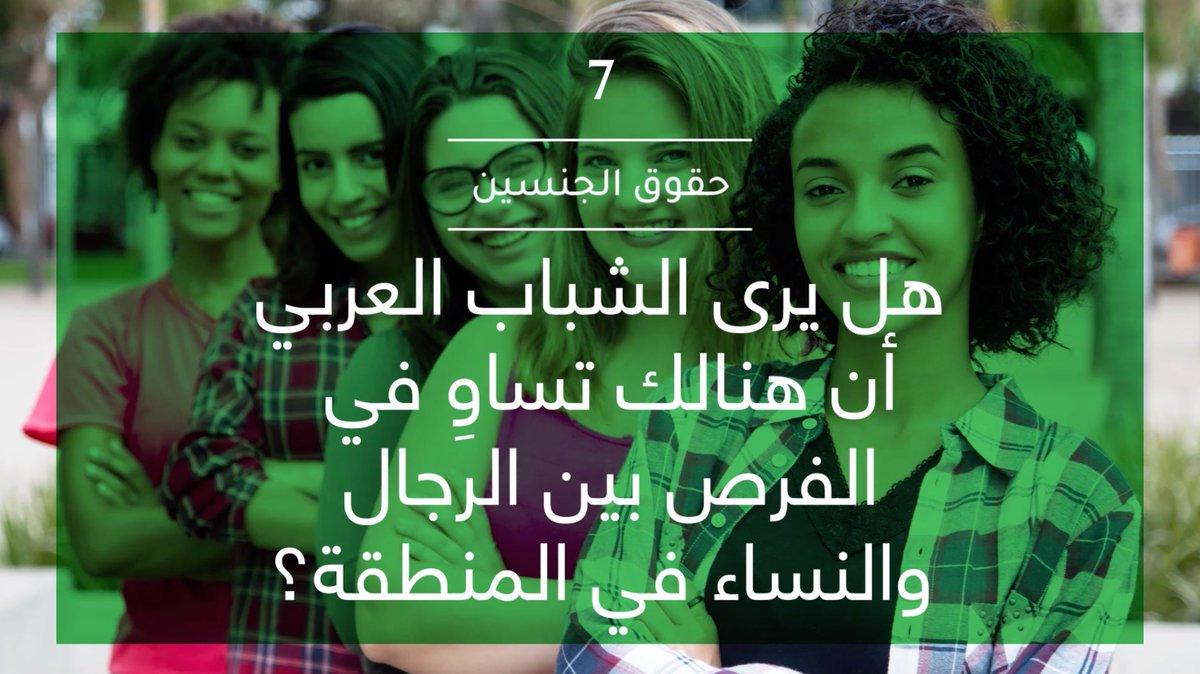 ترى ثلثي الشابات العربيات بأنهن يتمتعن بحقوق متساوية مع الرجال بحسب نتائج استطلاع أصداء بي سي دبليو الثاني عشر لرأي الشباب العربي. للمزيد من المعلومات حول النتائج يرجى زيارة موقعنا arabyouthsurvey.com #استطلاع_رأي_الشباب_العربي @asdaabcw