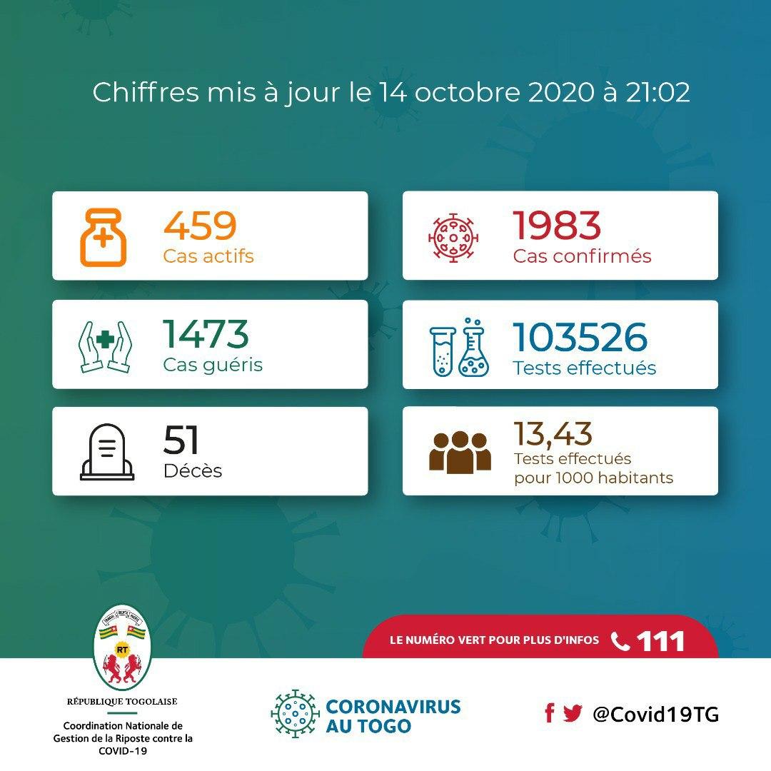 #Togo #Covid19 : 8 nouveaux patients guéris, 1 nouveau décès enregistré et 11 nouveaux cas confirmés sur les 829 personnes testées ce mercredi 14 octobre. #Aralilé #Santé #Infos #COVID19TG https://t.co/kh0nzlDPi4