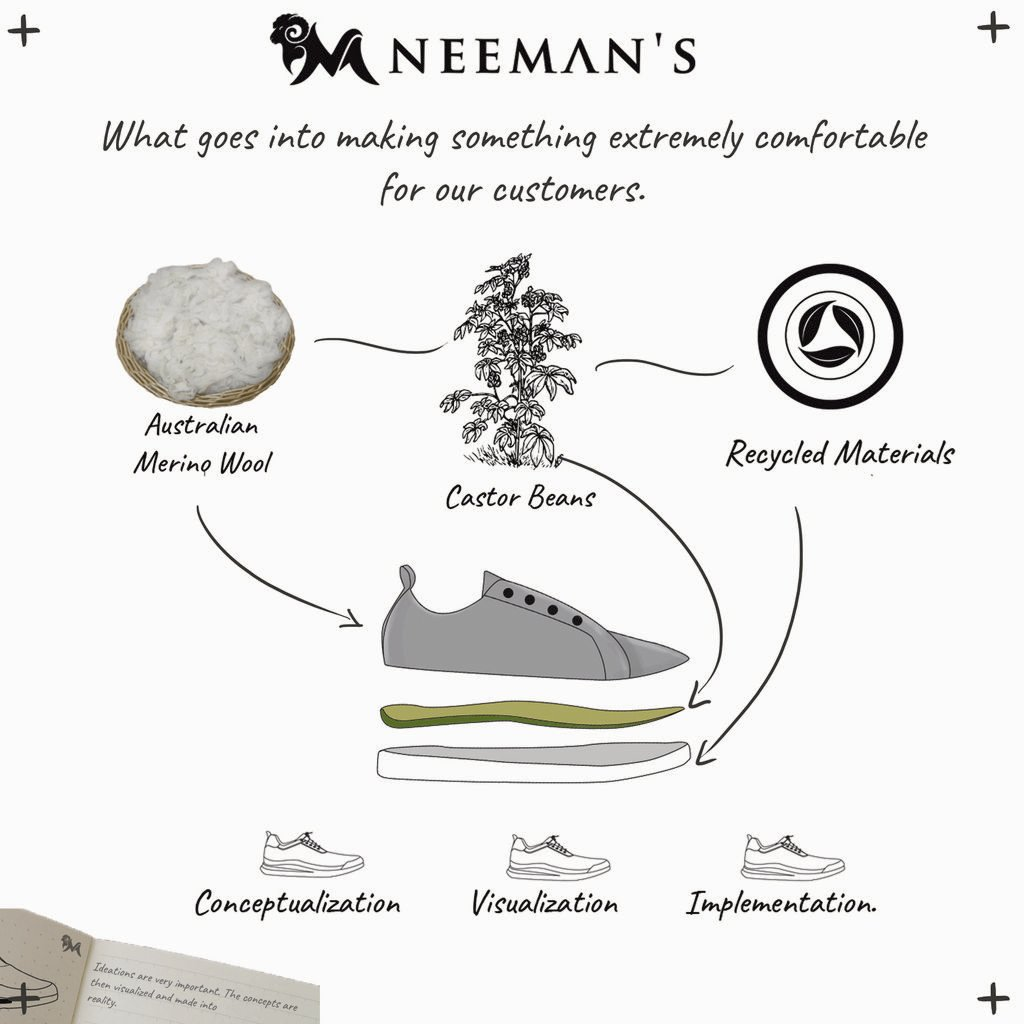 Design isn't all about complicated softwares, hand-drawings or degrees. The beauty of design is that it's omnipresent.  Here's the journey of the design process that goes into crafting The Most Comfortable, Stylish and Sustainable shoes in India 👟 #wearneemans https://t.co/KzmjQOglR5