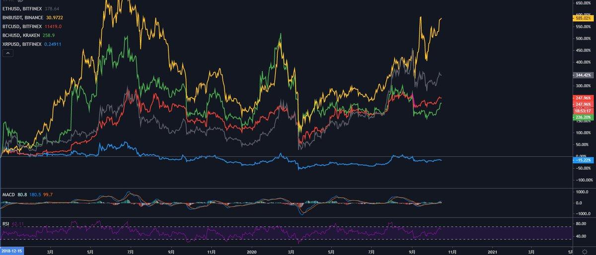これは現在の仮想通貨時価総額TOP5(BTC.ETH.XRP.BCH.BNB)バブル崩壊後底打ちからのパフォーマンス