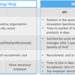 Image for the Tweet beginning: The HR Scorecard is a