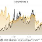 Image for the Tweet beginning: BitMEX XBTUSD open interest back
