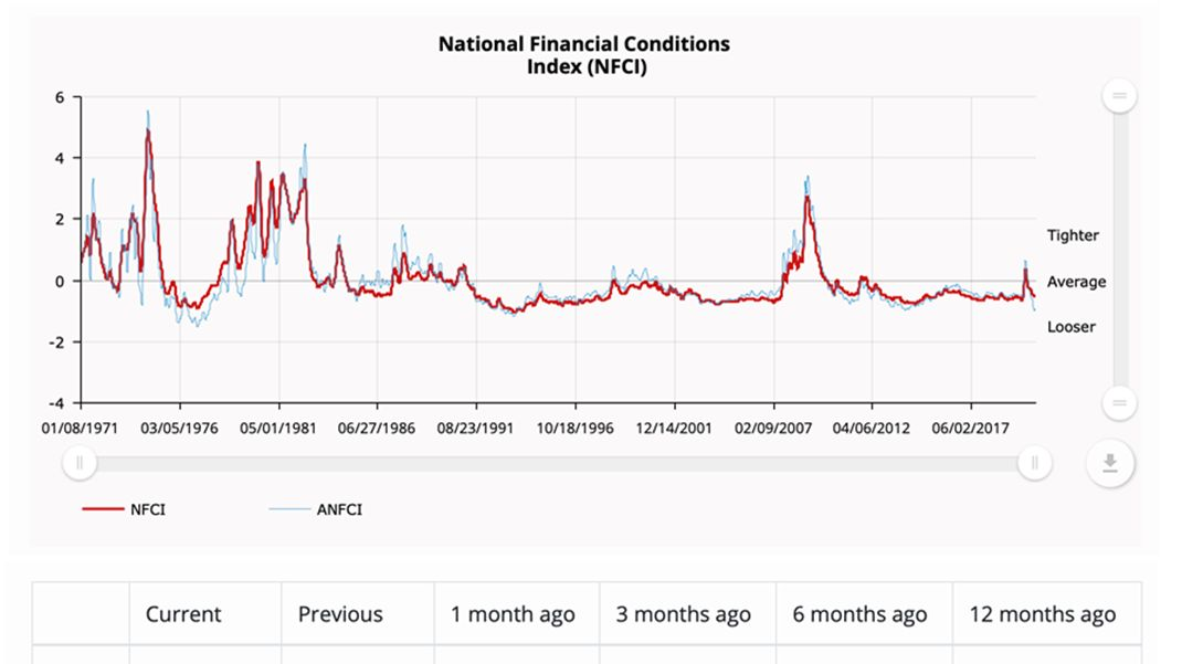 NEW DATA: National #Financial Conditions Index was unchanged at –0.50 in the week ending Oct 9. The #NFCI points to steady financial conditions. https://t.co/nSi1ECIr9P https://t.co/eEsPJDWFkc