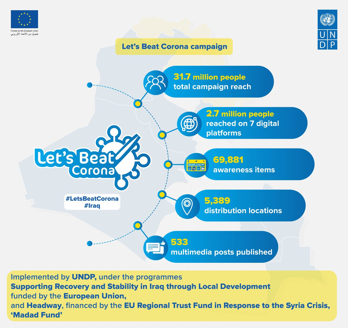 We can all contribute to raising #awareness to prevent the spread of #COVID19. See what we did and play your part! #LetsBeatCorona #EUMadad #UNDPEUPartnership #EUGlobalPlayer #DGNear #DGDevco #UNDP #KRGMoH #BuildForwardBetter #KRI #Iraq